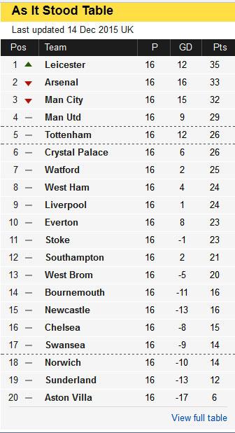 UK Premier League Table on 14th Dec 2015